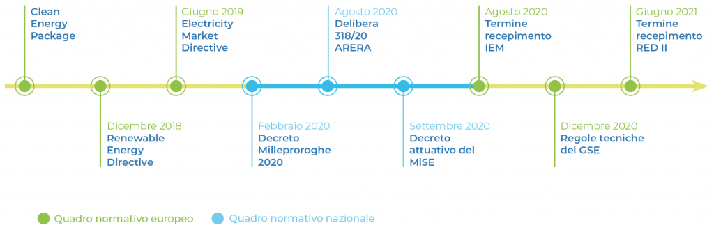 Maps Group Rose Quadro Normativo Italiano