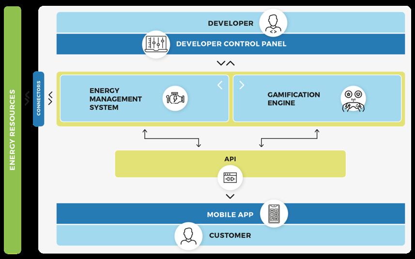 Comunità Energetiche ArchitetturaSoftware