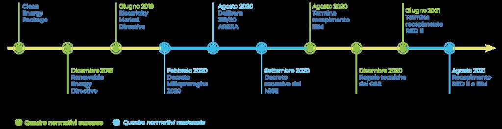 timeline-normativa-comunità-energetiche-maps-spa